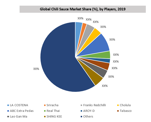 Global Chili Sauce Market By Manufacturer