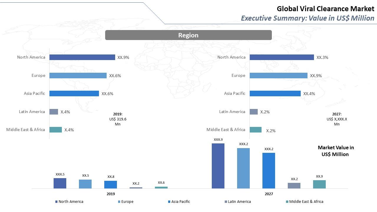 Global Viral Clearance Market Regional Outlook