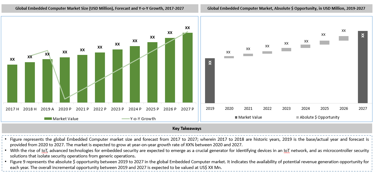 Global Embedded Computer Market Key Takeaways
