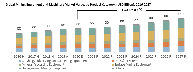Global Mining Equipment and Machinery Market By Product