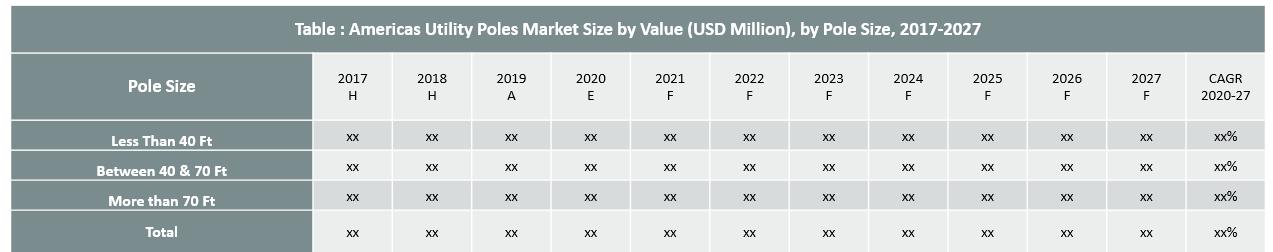 Americas Utility Poles Market By Pole Size