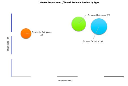 Aluminum Alloy Extrusion Profile Market Analysis by Type