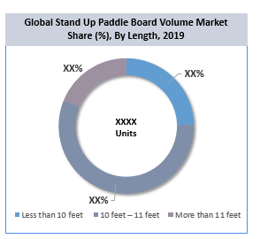 Global Stand Up Paddle (SUP) Boards Market By Length