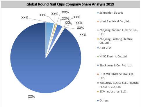 Global Round Nail Clips Market By Key Players