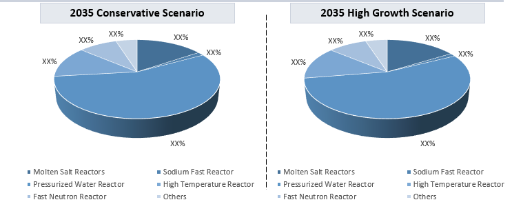 Small Modular Reactors Market By Type