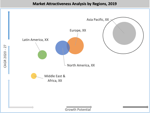 Global High Purity Magnesium Oxide Market By Region