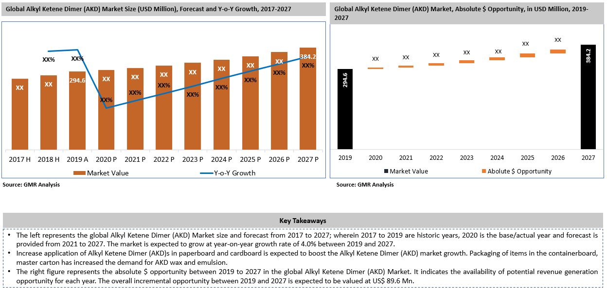 Global Alkyl Ketene Dimer Market Key Takeaways