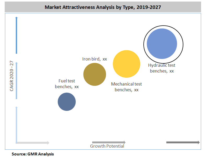 Global Aerospace Industry Test Bench Market By Types