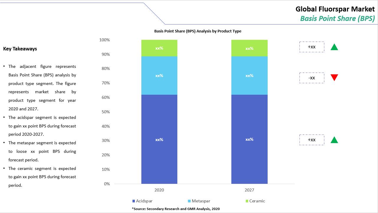 Fluorspar Market BPS Analysis
