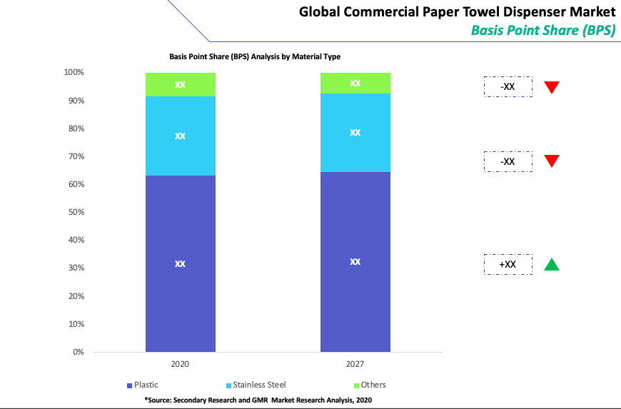 Global Commercial Paper Towel Dispenser Market By Material Type