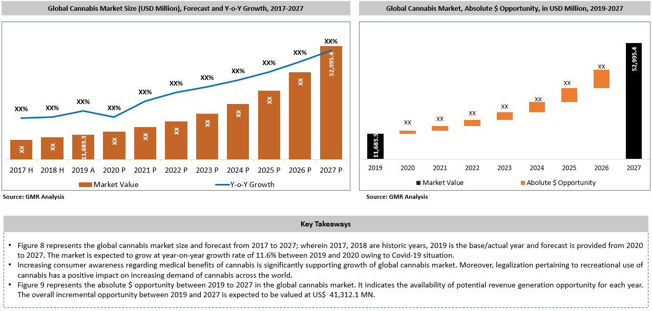 Global Cannabis Market Key Takeaways