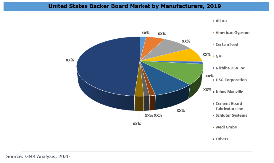 United States Backer Board Market By Manufacturers