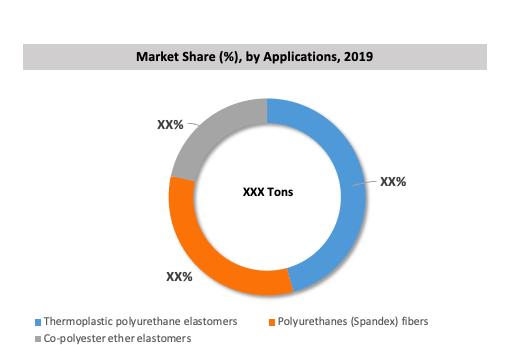Global Polytetrahydrofuran (PTMEG) Market By Application