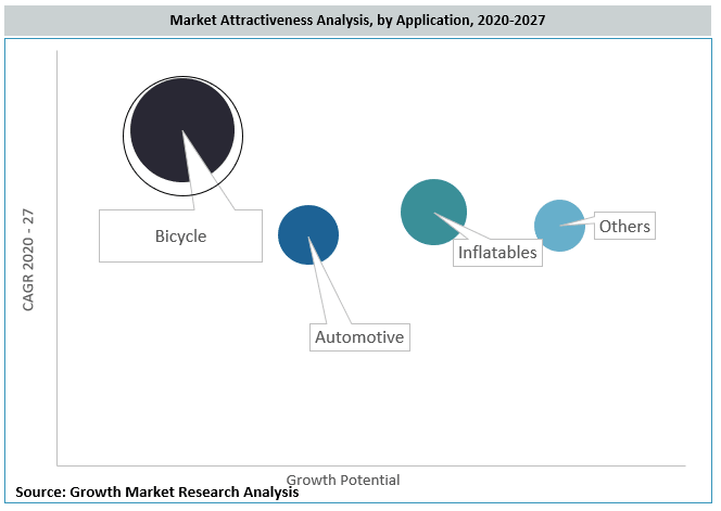 Global Floor Pump Market By Application