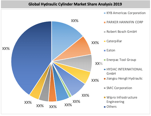 Global Hydraulic Cylinder Market By Key Players