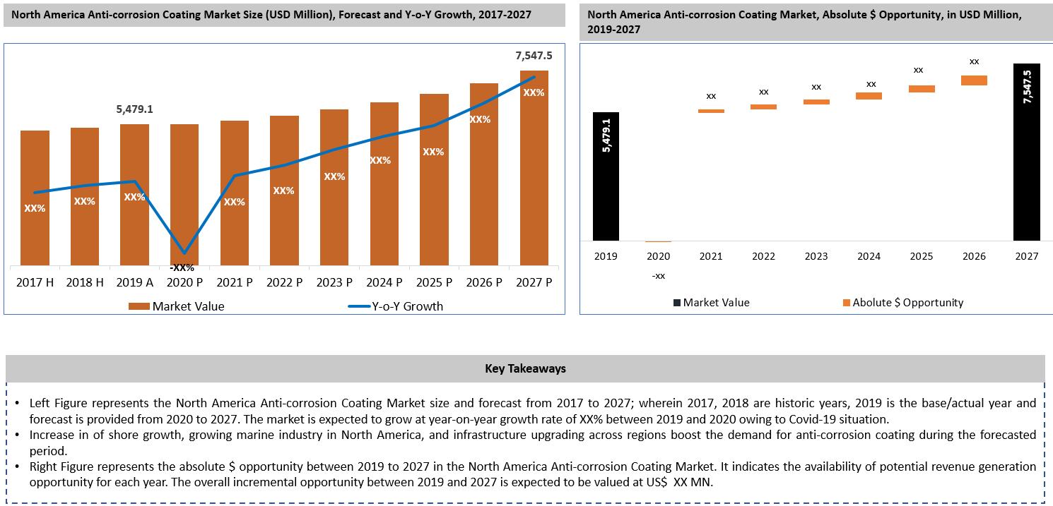 North America Anti-corrosion Coating Market Key Takeaways