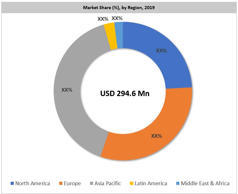 Global Alkyl Ketene Dimer Market By Region