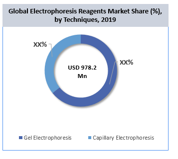 Global Electrophoresis Reagents Market Share