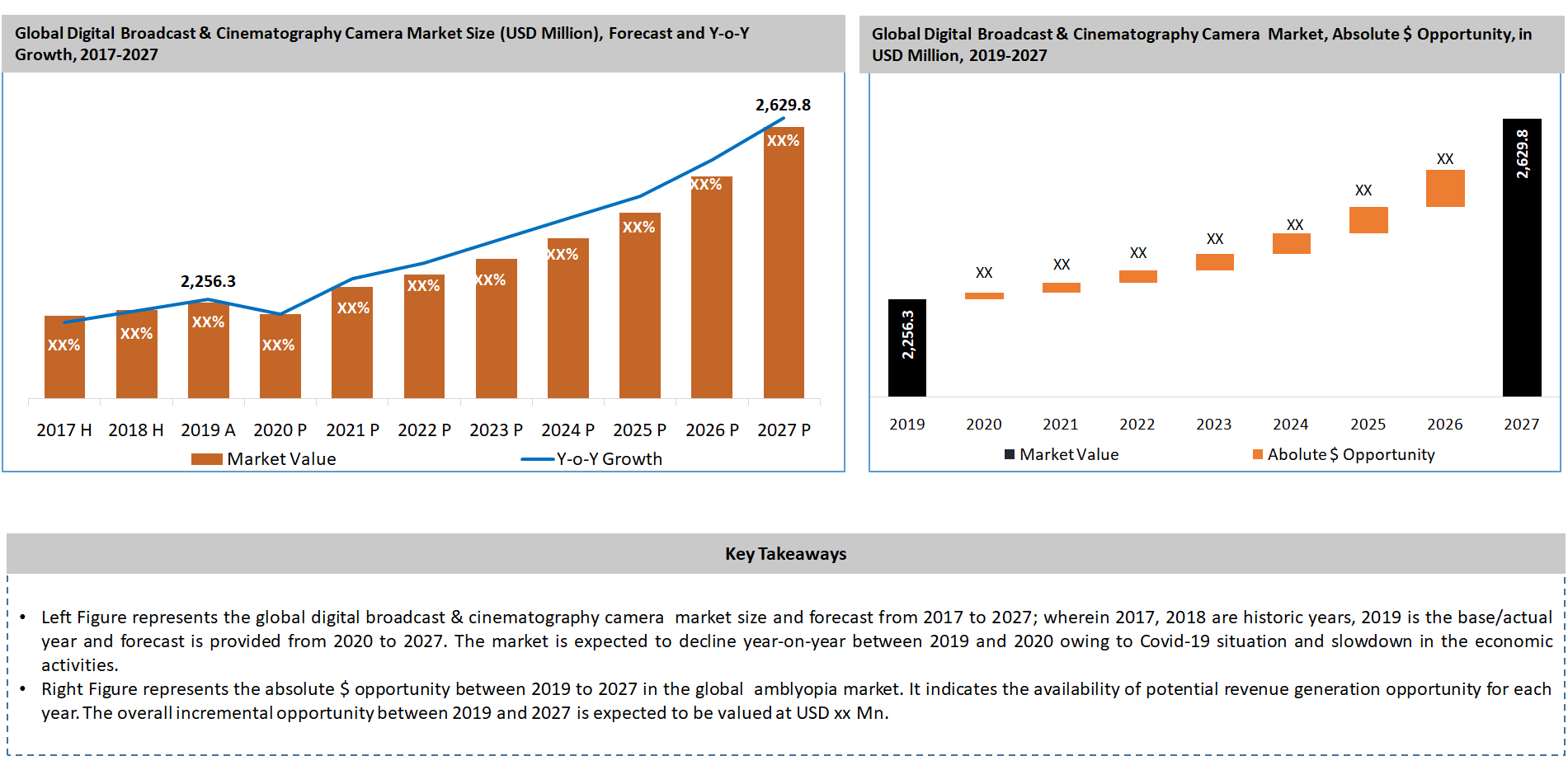 Global Digital Broadcast and Cinematography Cameras Market Key Takeaways