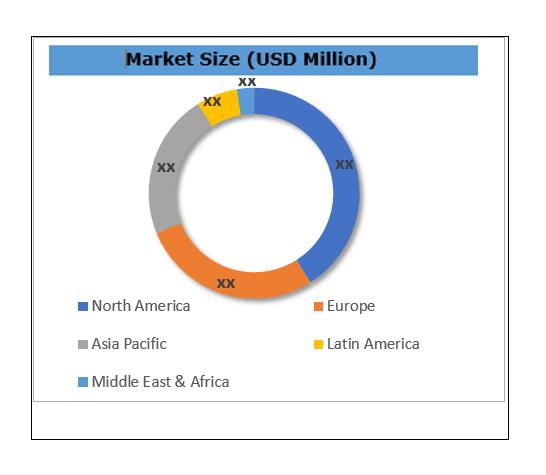 Cannabidiol (CBD) Market Size By Region