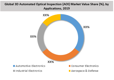 Global 3D Automated Optical Inspection (AOI) Market By Application