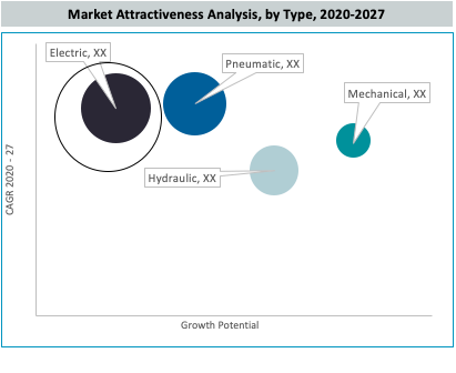 Egypt Bolting Tools Market Analysis by Type