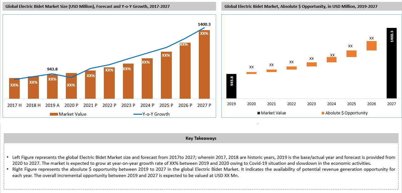 Global Electric Bidet Market Key Takeaways