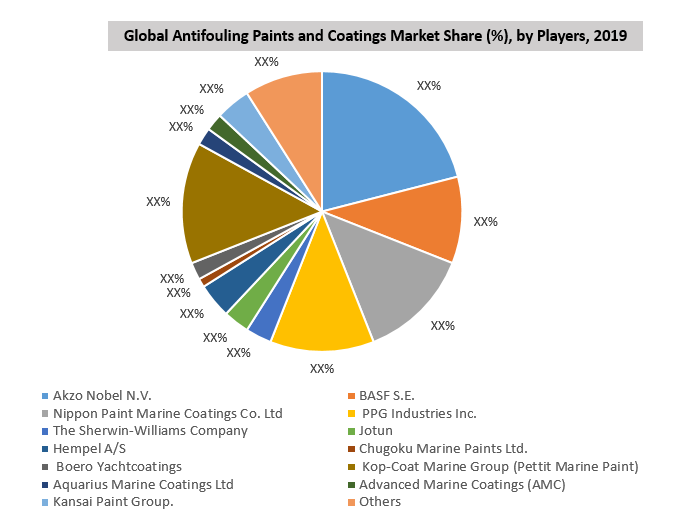 Antifouling Paints and Coatings Market By Manufacturer