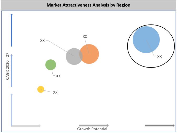 Global Air Release Valves Market By Region