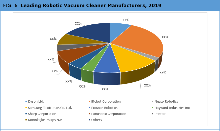 Global Robotic Vacuum Cleaners Market By Manufacturers