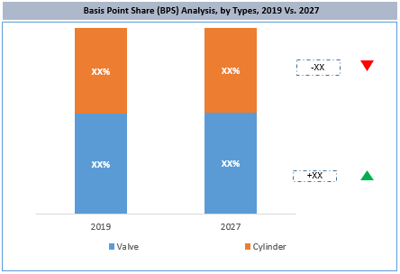 Global Pneumatic Seal Market By Type