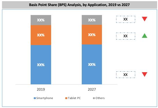 Global In-display Fingerprint Sensor Market By Application