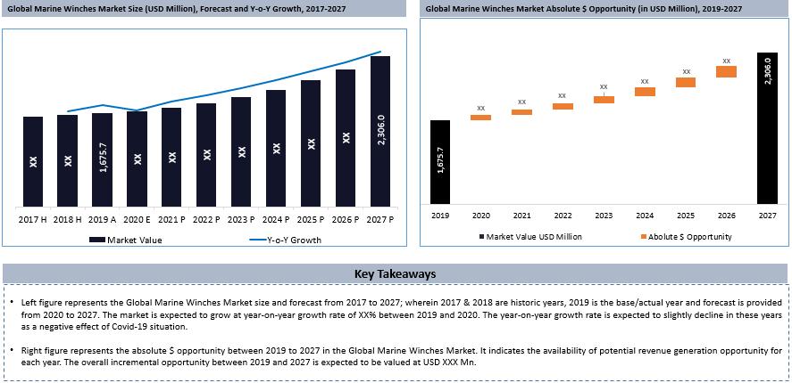 Global Marine Winches Market Key Takeaways