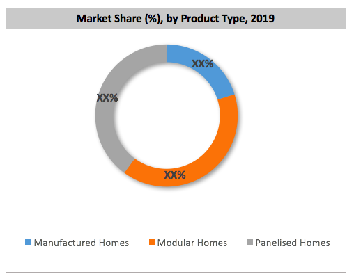 Manufacturing Homes Market Share By Products