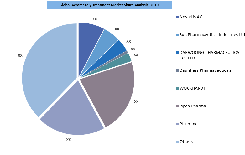 Acromegaly Treatment Market Share Analysis