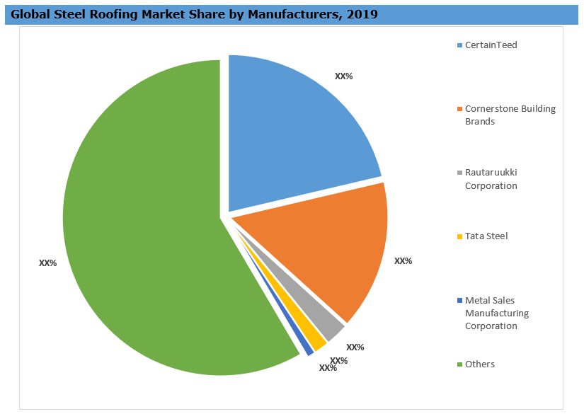 Global Steel Roofing Market By Key Players
