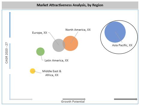 Global Whole Slide Scanner Market By Region