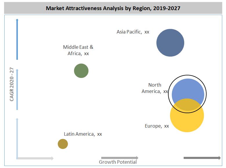 Global Aerospace Industry Test Bench Market By Region