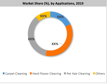 Global Household Vacuum Cleaners Market By Application