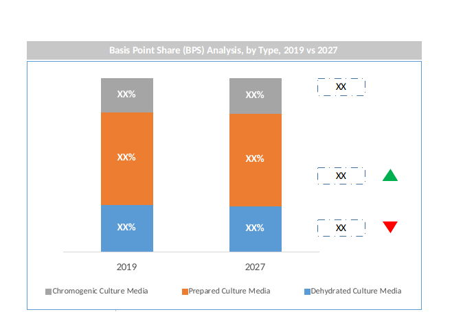 Global Culture Media Market By Type