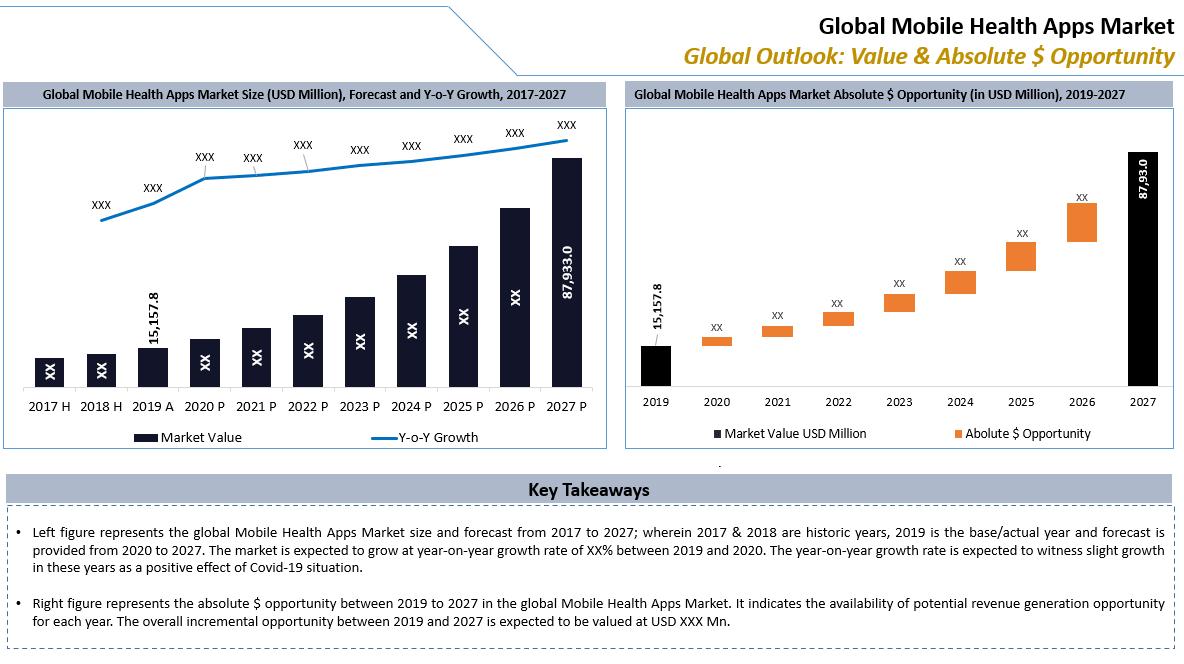 Global Mobile Health Apps Market Key Takeaways