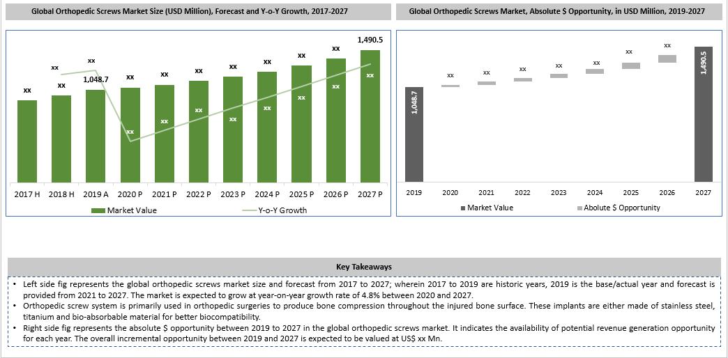 Global Orthopedic Screws Market Key Takeaways