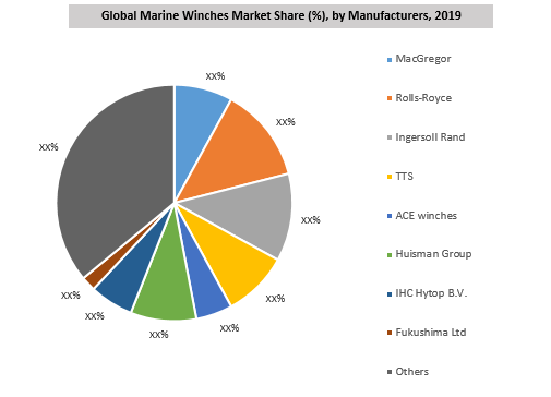Global Marine Winches Market By Key Players