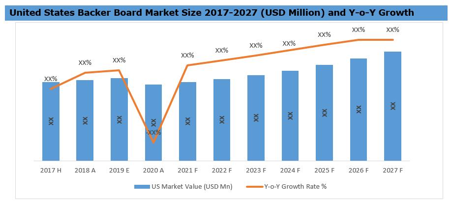 United States Backer Board Market Share 2017-2027