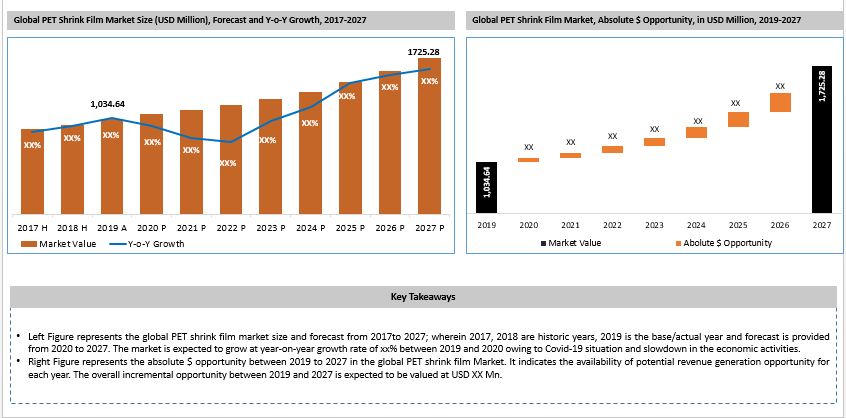 Global PET Shrink Film Market Key Takeaways
