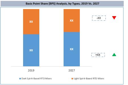 Global Spirit-Based RTD Mixes Market By Type