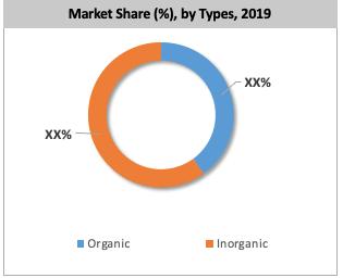 North America Phosphate Market By Type
