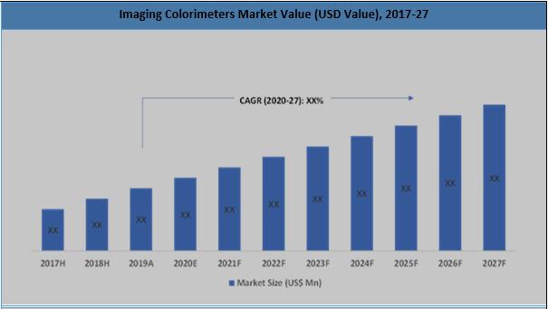 Global Imaging Colorimeters Market Summary