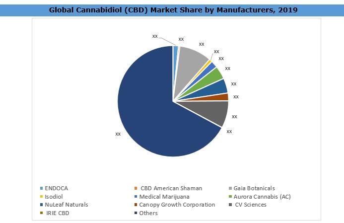 Cannabidiol (CBD) Market Analysis Share By Manufacturers
