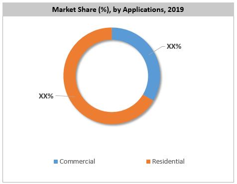 Global Electric Bidet Market Share